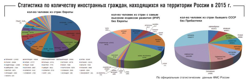 big-statistika
